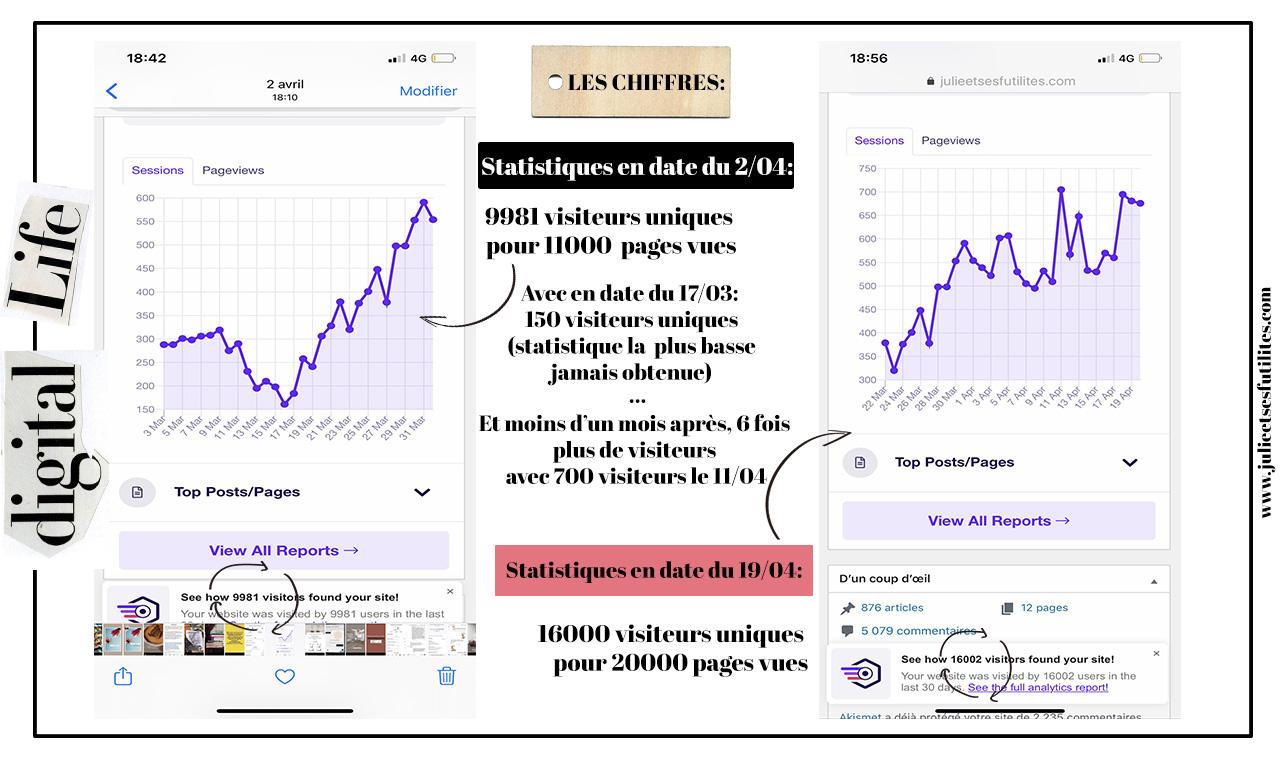 statistiques-blog-avril